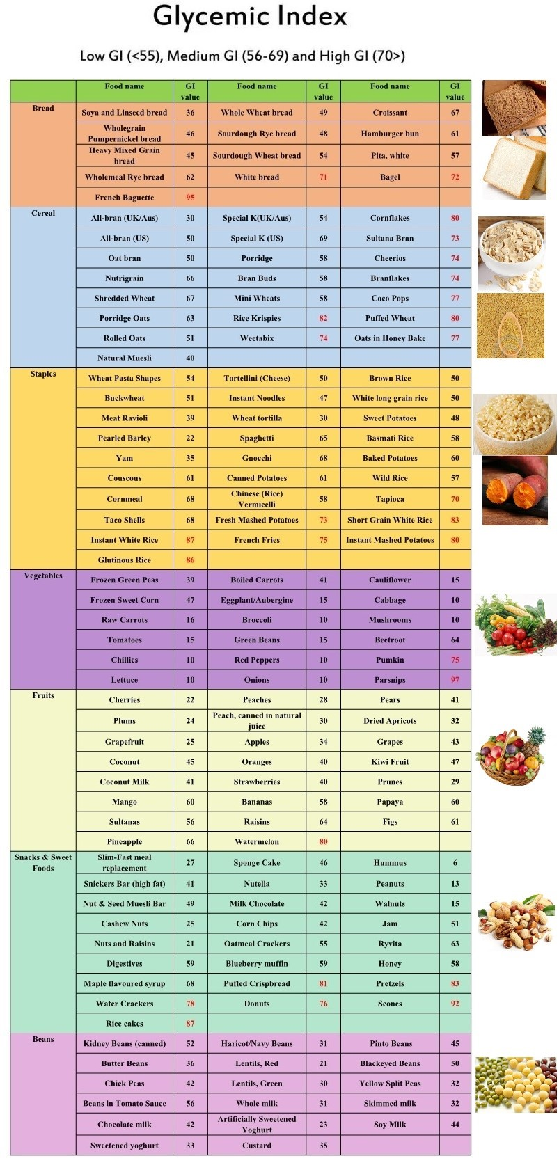 Table of glycemic index of different foods. It lists the GI table of different foods under the category of bread, cereals, staples, vegetables, fruits, snacks, desserts, legumes, etc. Acne sufferers can choose foods based on the GI values listed in this table.