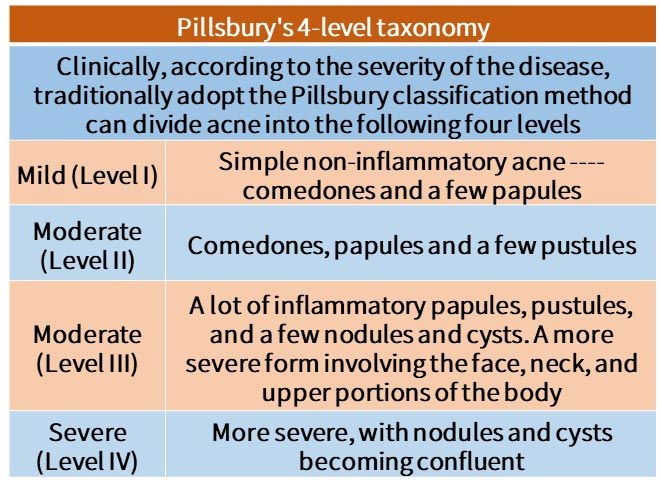 Pillsbury's 4-level taxonomy. Clinically, according to the severity of the disease, traditionally adopt the Pillsbury classification method can divide acne into the four levels. Mild I: Simple noninflammatory acne – comedones and a few papules. Moderate II: Comedones, papules and a few pustules. Moderate III: A lot of inflammatory papules, pustules, and a few nodules and cysts. A more severe form involving the face, neck, and upper portions of the trunk. Severe: More severe, with nodules and cysts becoming confluent.