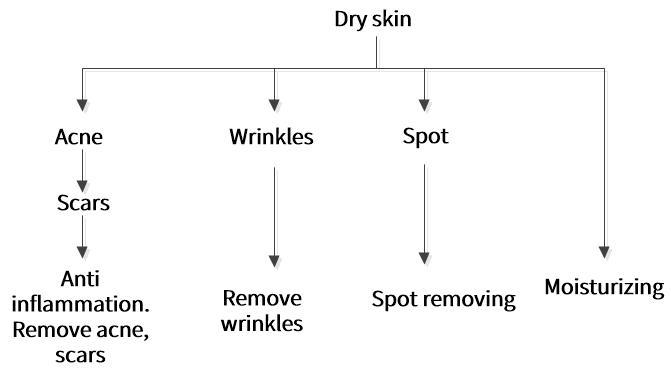 Dry skin solution framework