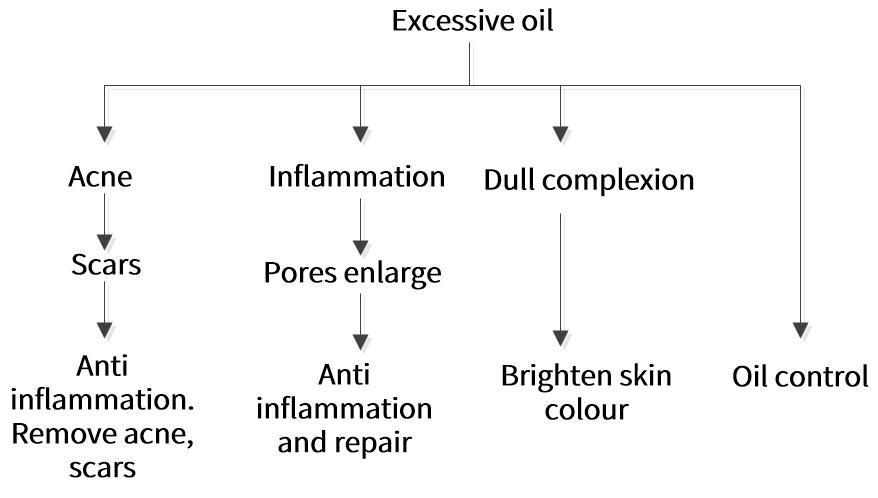 Excessive oil production solution framework