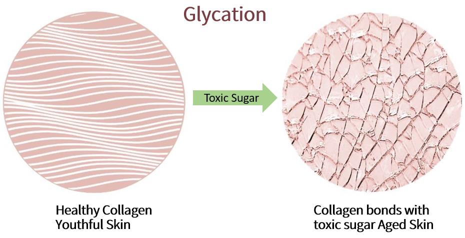 The skin will produce glycation reaction under the action of sugar, making smooth skin rough