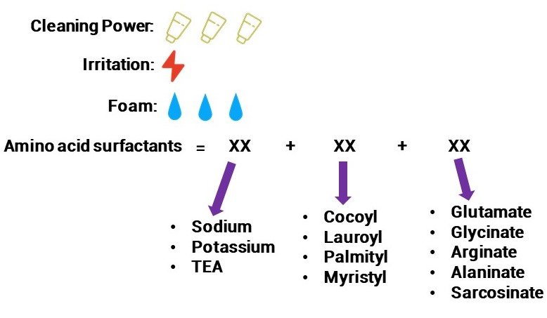 Oilyskinbeauty Amino acid surfactants