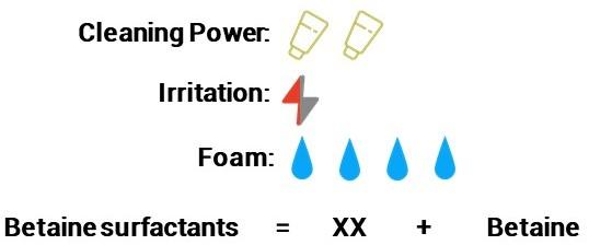 Oilyskinbeauty Betaine surfactants