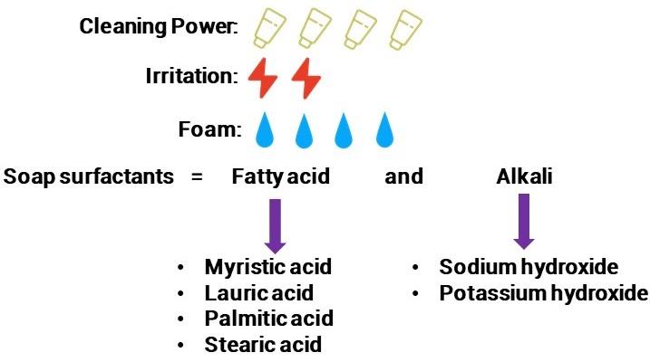Oilyskinbeauty Soap surfactants