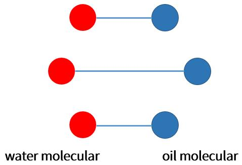 Oilyskinbeauty Water molecules and oil molecules are linked together