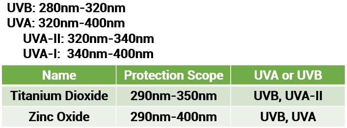 Oilyskinbeauty Protection spectrum of titanium dioxide and zinc