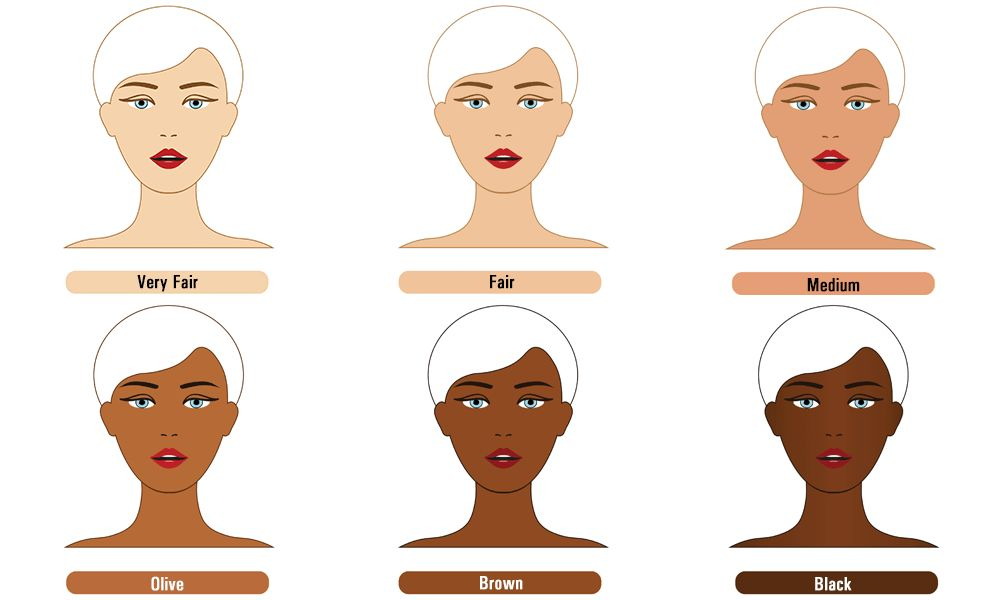 Oilyskinbeauty The contrast of different skin tones