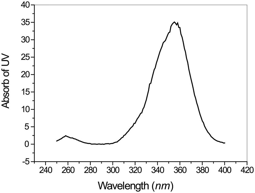 Oilyskinbeauty UV absorption spectrum