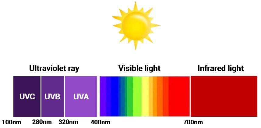 Oilyskinbeauty UVA UVB UVC wavelength
